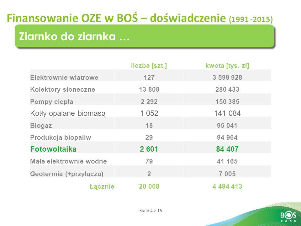 Slajd 4 z 16 4 Ziarnko do ziarnka … Finansowanie OZE w BOŚ – doświadczenie (1991 -2015) liczba [szt.]kwota [tys. zł] Elektrownie wiatrowe1273 599 928
