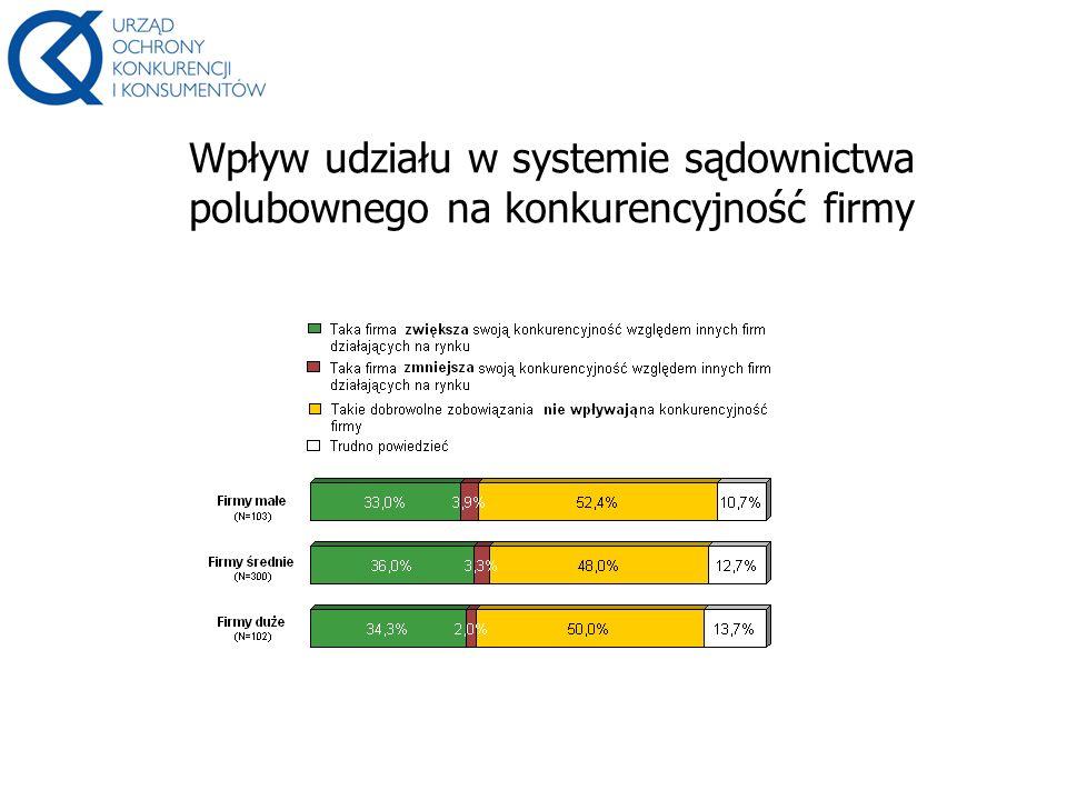 Wpływ udziału w systemie sądownictwa polubownego na konkurencyjność firmy