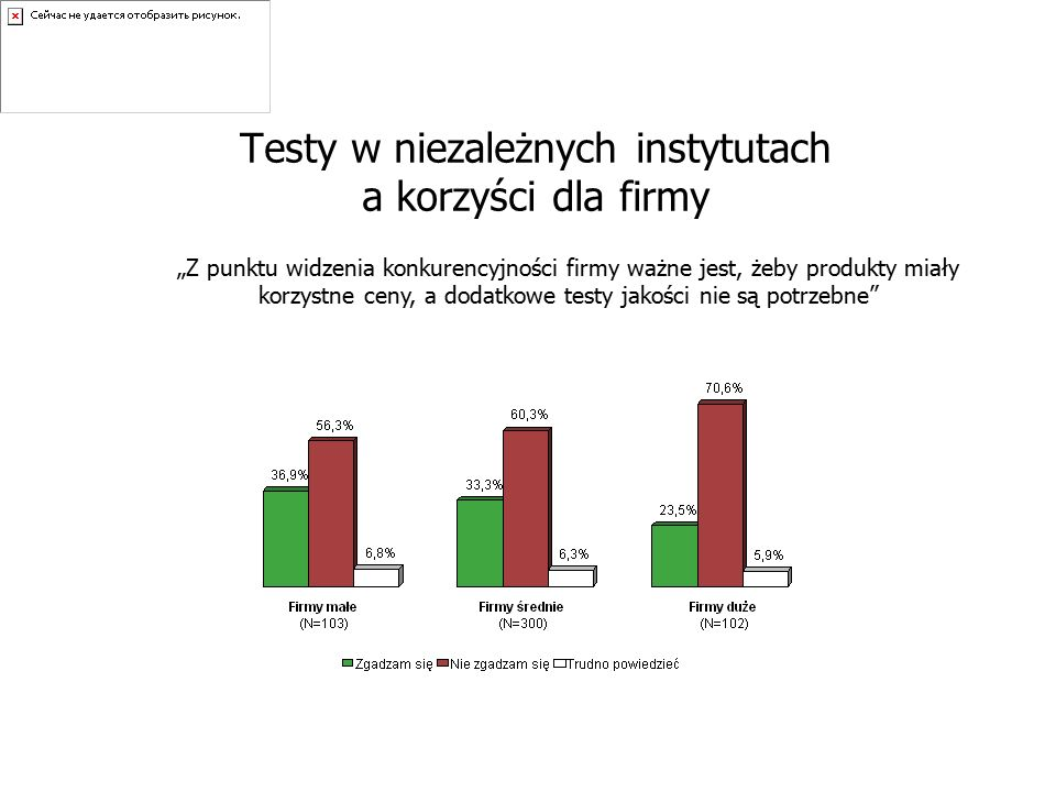 """Testy w niezależnych instytutach a korzyści dla firmy """"Z punktu widzenia konkurencyjności firmy ważne jest, żeby produkty miały korzystne ceny, a dodatkowe testy jakości nie są potrzebne"""