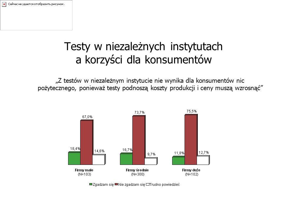 """Testy w niezależnych instytutach a korzyści dla konsumentów """"Z testów w niezależnym instytucie nie wynika dla konsumentów nic pożytecznego, ponieważ testy podnoszą koszty produkcji i ceny muszą wzrosnąć"""