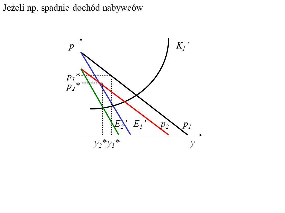 Wpływ zmian otoczenia na y* i p* monopolisty Jeżeli np. wzrośnie cena zmiennego czynnika produkcji monopolisty, p y K1'K1' pE' p1*p1* y1*y1* K2'K2' p2