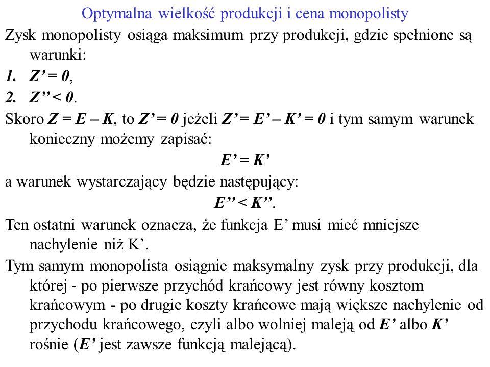 Optymalna wielkość produkcji i cena monopolisty Zysk monopolisty osiąga maksimum przy produkcji, gdzie spełnione są warunki: 1.Z' = 0, 2.Z'' < 0.