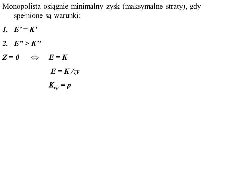 Monopolista osiągnie minimalny zysk (maksymalne straty), gdy spełnione są warunki: 1.E' = K' 2.E > K'' Z = 0  E = K E = K /:y K cp = p