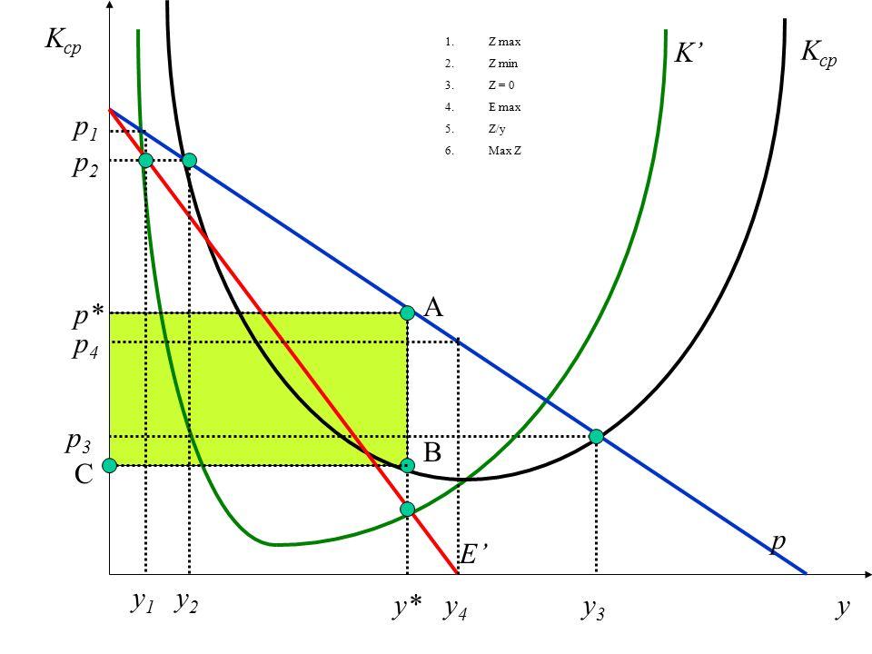 """Monopolista osiągnie minimalny zysk (maksymalne straty), gdy spełnione są warunki: 1.E' = K' 2.E"""" > K'' Z = 0  E = K E = K /:y K cp = p"""