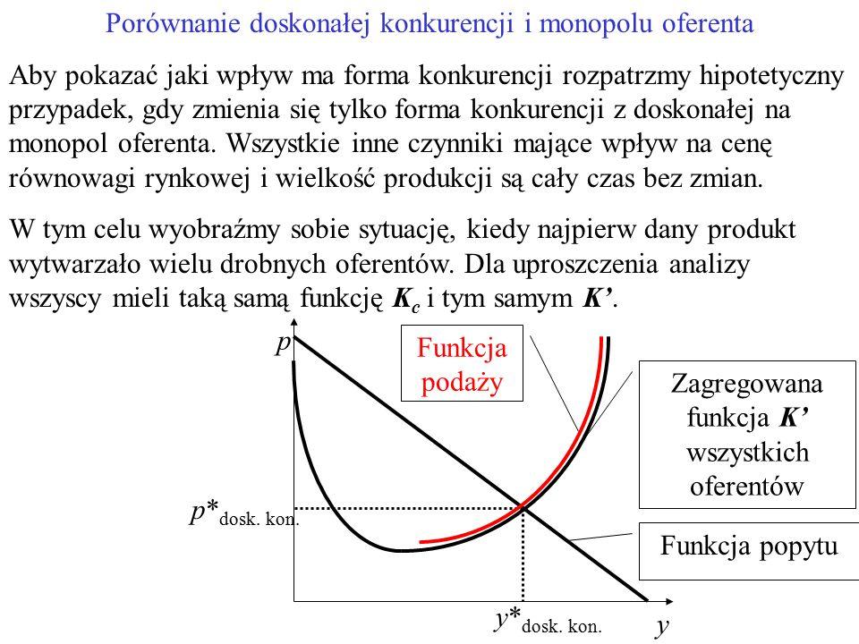Porównanie doskonałej konkurencji i monopolu oferenta Aby pokazać jaki wpływ ma forma konkurencji rozpatrzmy hipotetyczny przypadek, gdy zmienia się tylko forma konkurencji z doskonałej na monopol oferenta.