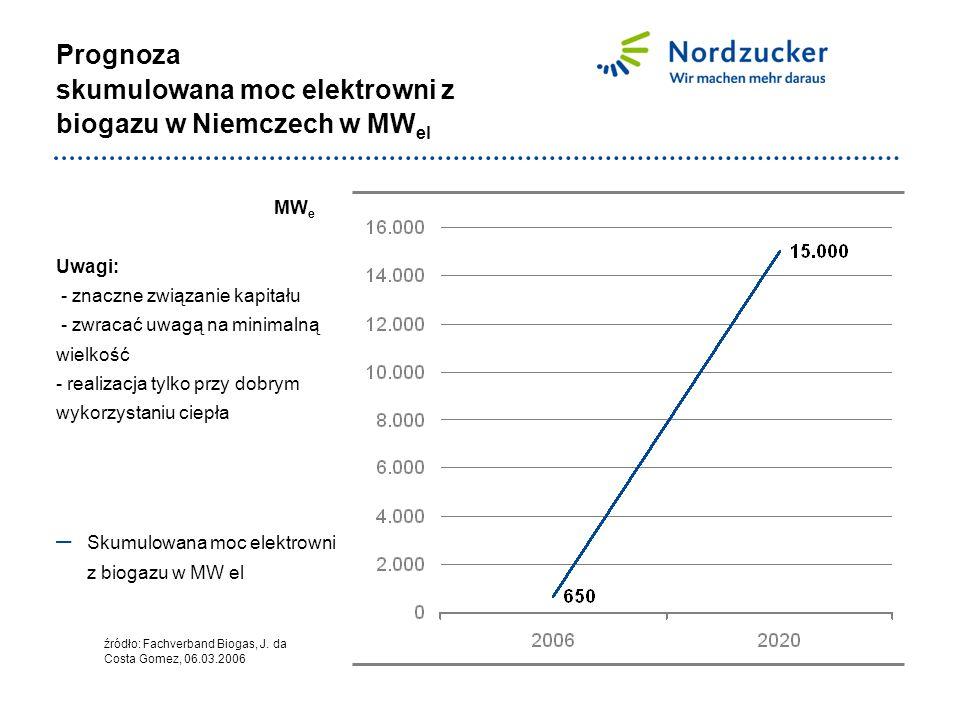 Prognoza skumulowana moc elektrowni z biogazu w Niemczech w MW el MW e Uwagi: - znaczne związanie kapitału - zwracać uwagą na minimalną wielkość - realizacja tylko przy dobrym wykorzystaniu ciepła źródło: Fachverband Biogas, J.