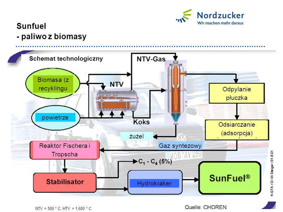 Sunfuel - paliwo z biomasy NTV = 500 ° C; HTV = 1.600 ° C Schemat technologiczny powietrze Reaktor Fischera i Tropscha Biomasa (z recyklingu Hydrokraker żużel Odpylanie płuczka Odsiarczanie (adsorpcja) Gaz syntezowy