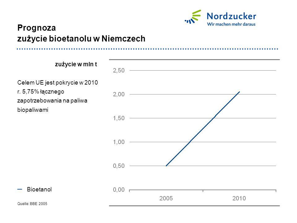 Prognoza zużycie bioetanolu w Niemczech zużycie w mln t Celem UE jest pokrycie w 2010 r.