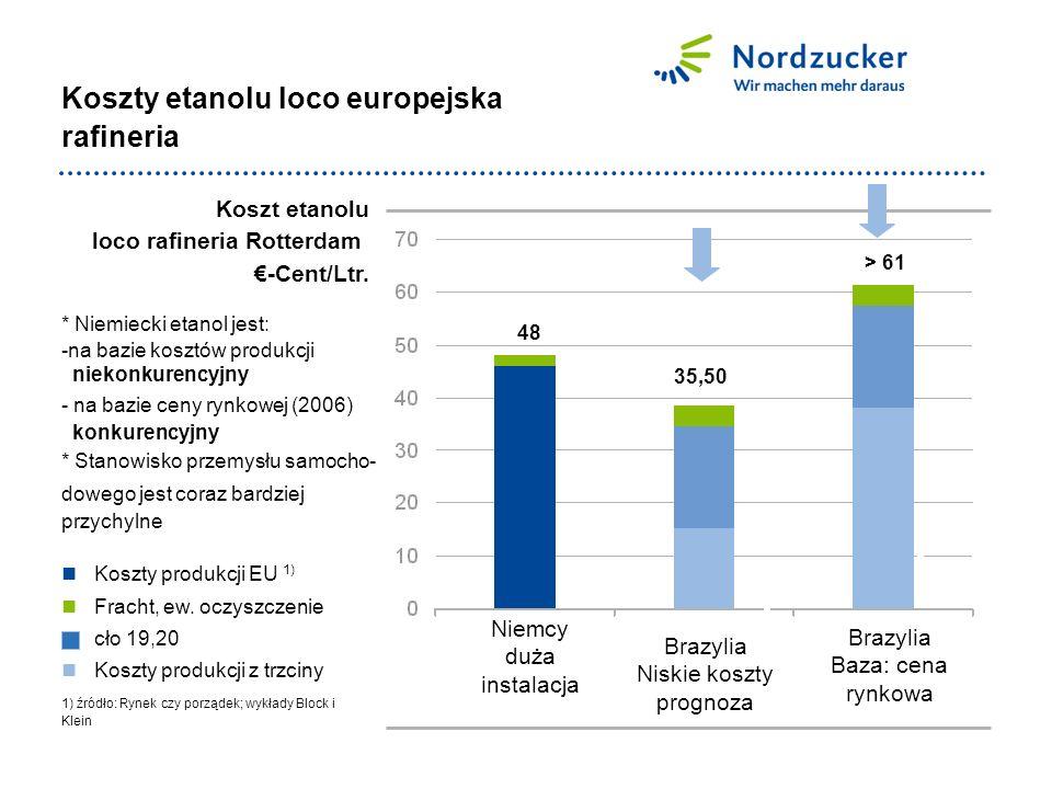 Koszty etanolu loco europejska rafineria * Niemiecki etanol jest: -na bazie kosztów produkcji niekonkurencyjny - na bazie ceny rynkowej (2006) konkurencyjny * Stanowisko przemysłu samocho- dowego jest coraz bardziej przychylne 1) źródło: Rynek czy porządek; wykłady Block i Klein Koszty produkcji EU 1) Fracht, ew.