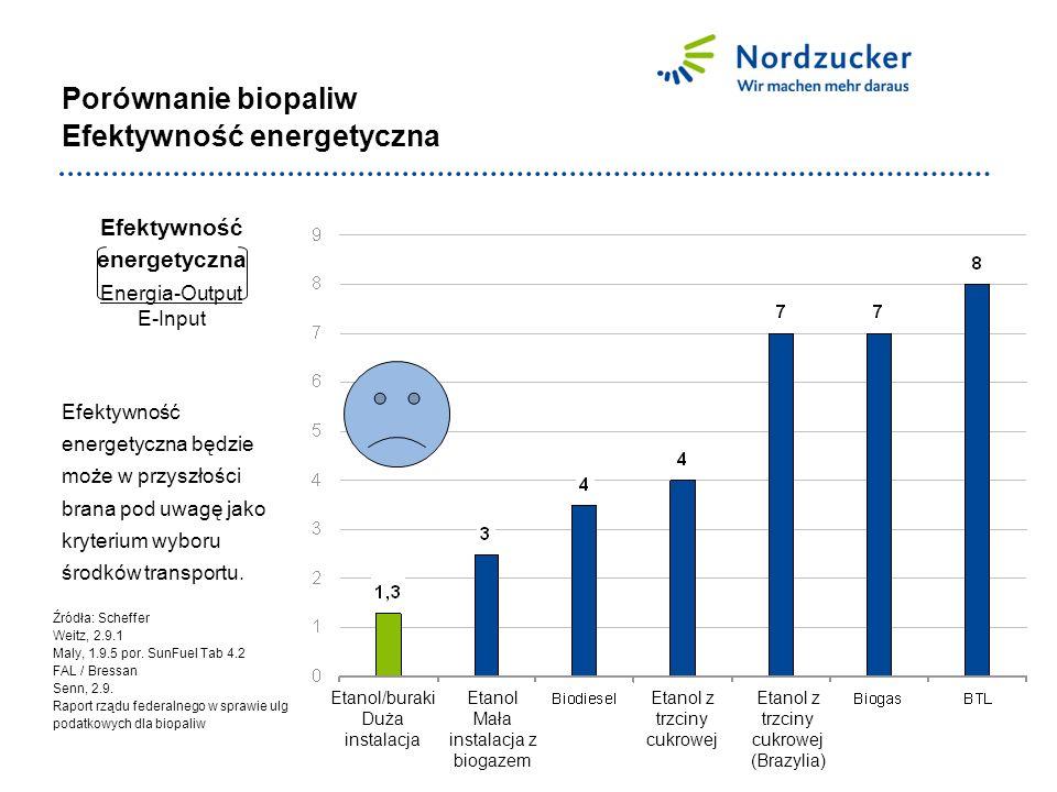 Porównanie biopaliw Efektywność energetyczna Efektywność energetyczna Energia-Output E-Input Efektywność energetyczna będzie może w przyszłości brana pod uwagę jako kryterium wyboru środków transportu.