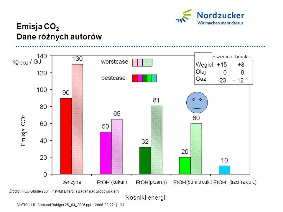 BioEtOH HH Sehland Rabiger 25_04_2006.ppt | 2006-22-22 | 31 Emisja CO 2 Dane różnych autorów Źródło: IFEU-Studie 2004 (Instytut Energii i Badań nad Środowiskiem Emisja CO 2 Nośniki energii benzyna(kukur.)(przen.)(buraki cuk.)(trzcina cuk.) Węgiel Olej Gaz Pszenica buraki c.