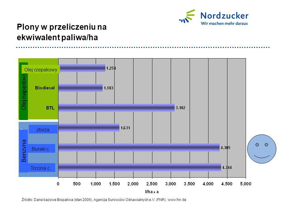 Ottokraftstoff Dieselkraftstoff Plony w przeliczeniu na ekwiwalent paliwa/ha Źródło: Dane bazowe Biopaliwa (stan 2005), Agencja Surowców Odnawialnych e.V.