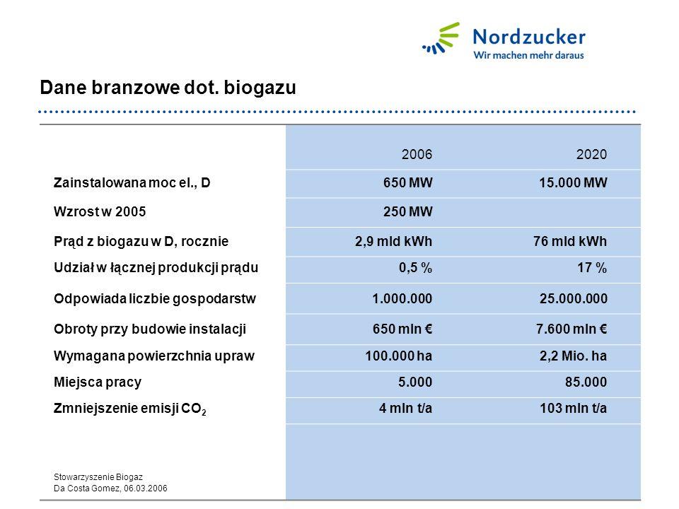 Dane branzowe dot. biogazu 20062020 Zainstalowana moc el., D650 MW15.000 MW Wzrost w 2005250 MW Prąd z biogazu w D, rocznie2,9 mld kWh76 mld kWh Udzia