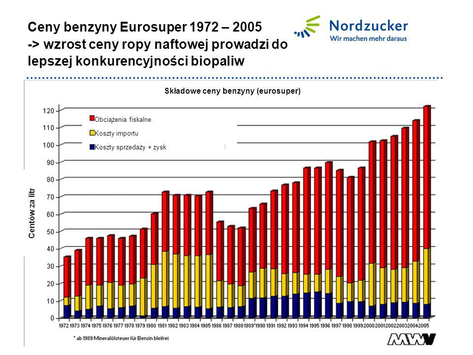 Ceny benzyny Eurosuper 1972 – 2005 -> wzrost ceny ropy naftowej prowadzi do lepszej konkurencyjności biopaliw Składowe ceny benzyny (eurosuper) Centów za litr Obciążenia fiskalne Koszty importu Koszty sprzedaży + zysk