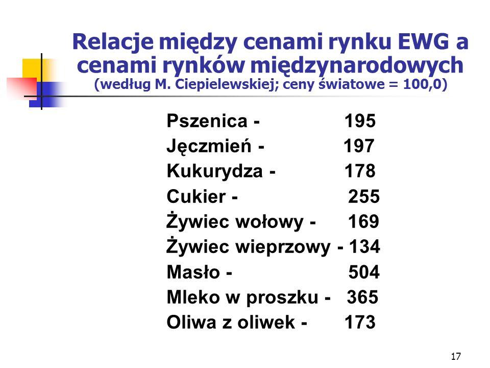 17 Relacje między cenami rynku EWG a cenami rynków międzynarodowych (według M.