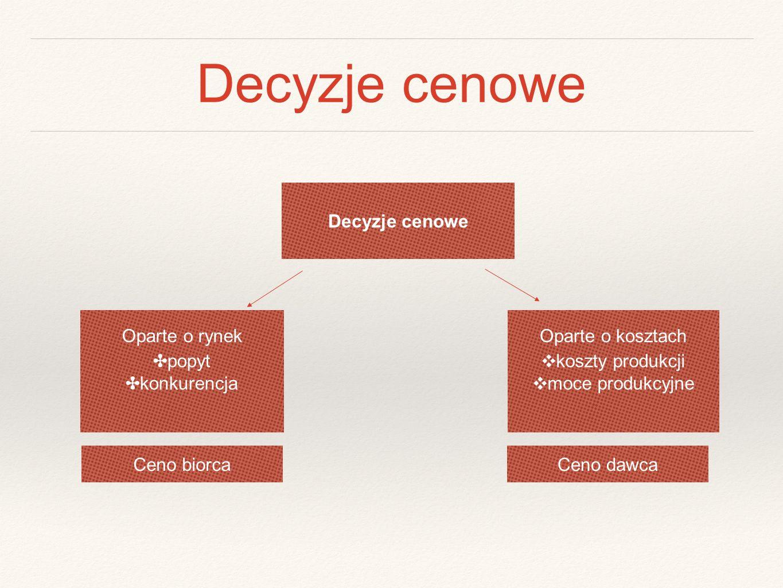 Decyzje cenowe Oparte o rynekOparte o kosztach ✤ popyt ✤ konkurencja ❖ koszty produkcji ❖ moce produkcyjne Ceno biorcaCeno dawca