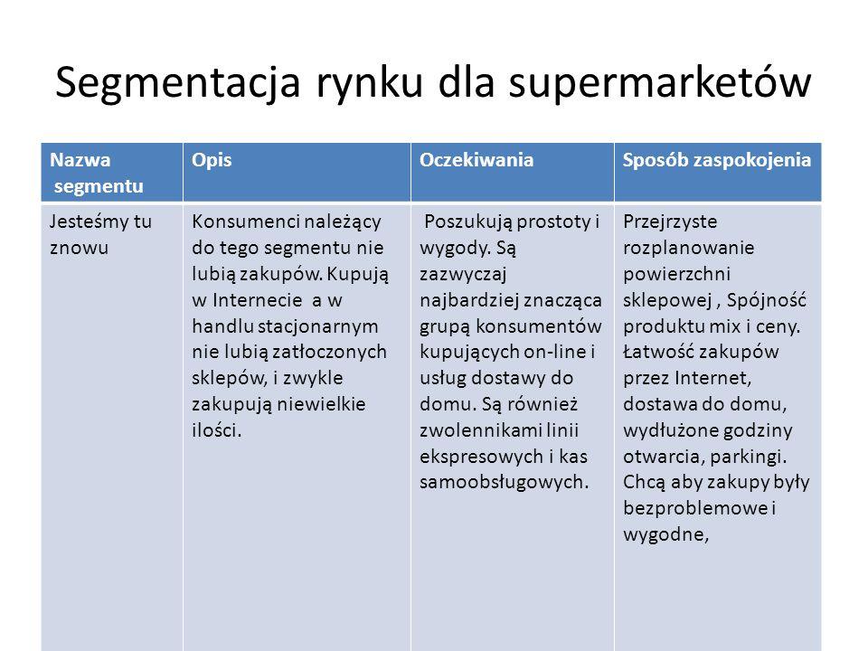 Segmentacja rynku dla supermarketów Nazwa segmentu OpisOczekiwaniaSposób zaspokojenia Jesteśmy tu znowu Konsumenci należący do tego segmentu nie lubią zakupów.