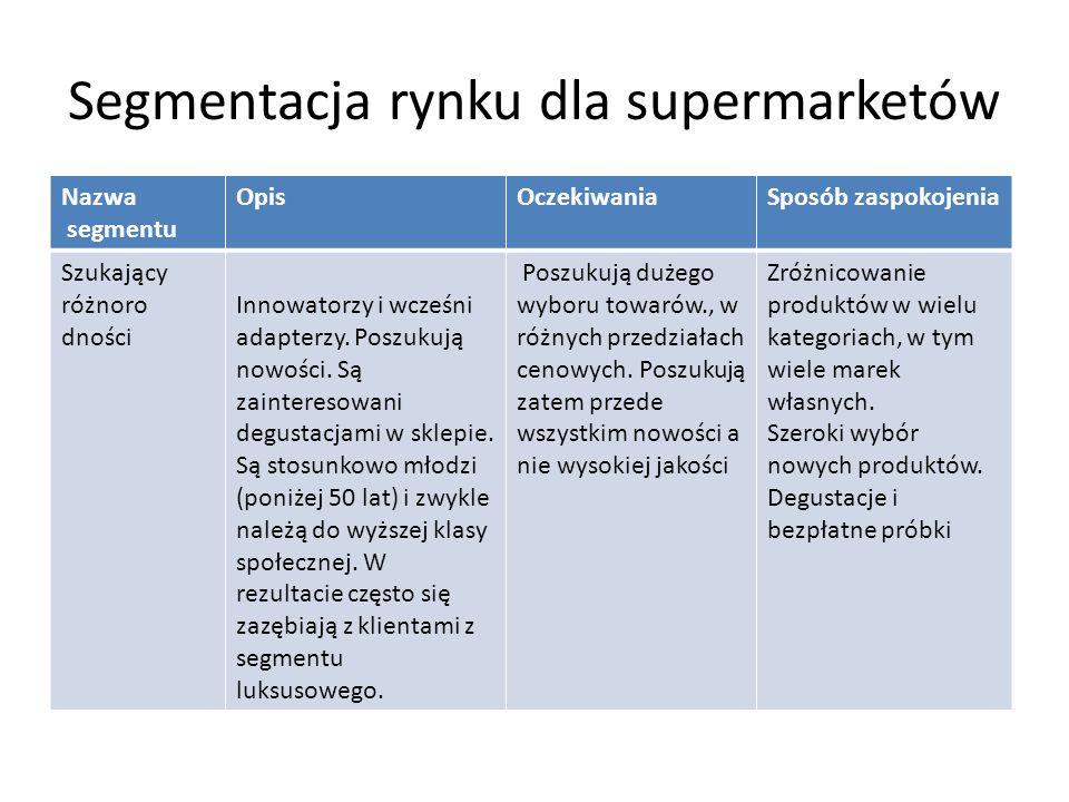 Segmentacja rynku dla supermarketów Nazwa segmentu OpisOczekiwaniaSposób zaspokojenia Szukający różnoro dności Innowatorzy i wcześni adapterzy.