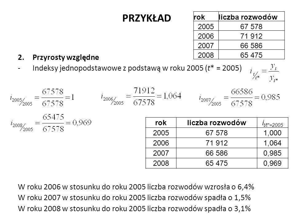 PRZYKŁAD 2.Przyrosty względne -Indeksy jednopodstawowe z podstawą w roku 2005 (t* = 2005) W roku 2006 w stosunku do roku 2005 liczba rozwodów wzrosła o 6,4% W roku 2007 w stosunku do roku 2005 liczba rozwodów spadła o 1,5% W roku 2008 w stosunku do roku 2005 liczba rozwodów spadła o 3,1% rokliczba rozwodów 200567 578 200671 912 200766 586 200865 475 rokliczba rozwodówi t/t*=2005 200567 5781,000 200671 9121,064 200766 5860,985 200865 4750,969