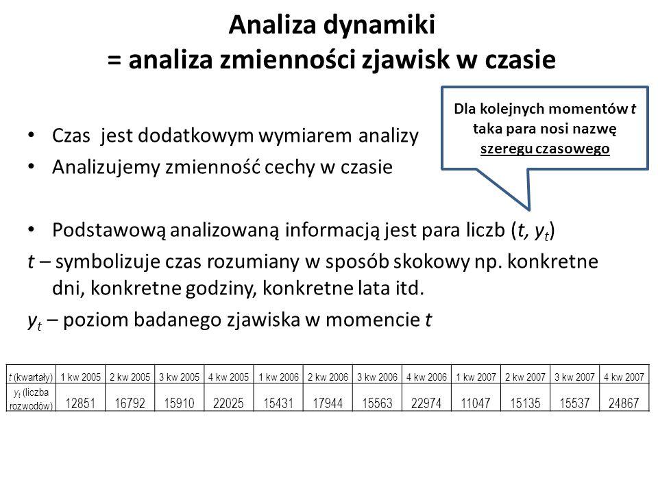 Analiza dynamiki = analiza zmienności zjawisk w czasie Czas jest dodatkowym wymiarem analizy Analizujemy zmienność cechy w czasie Podstawową analizowaną informacją jest para liczb (t, y t ) t – symbolizuje czas rozumiany w sposób skokowy np.