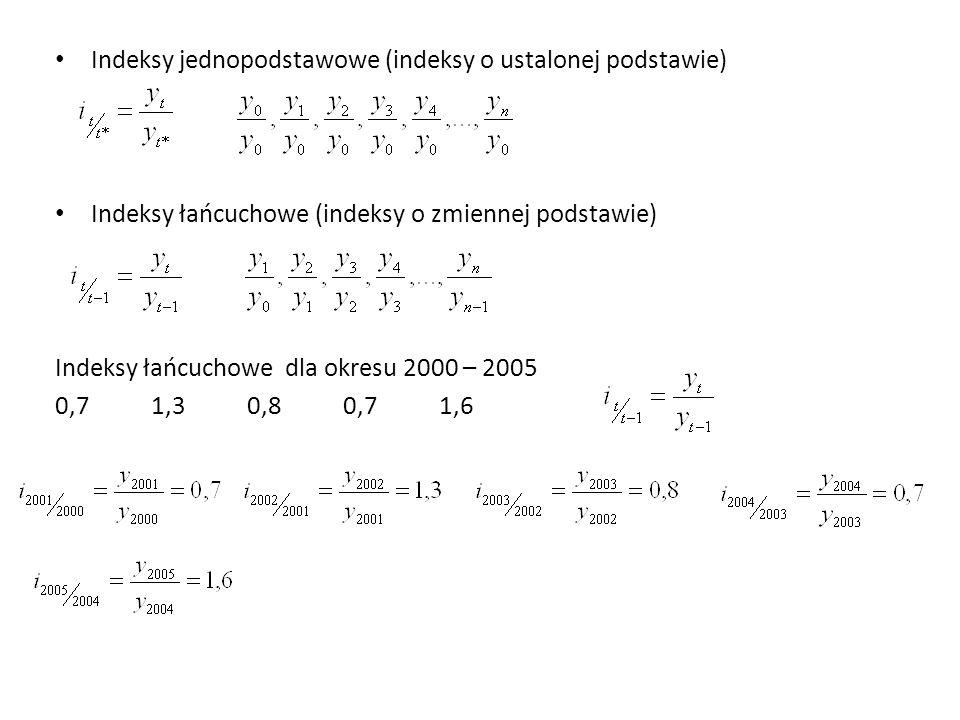 Indeksy jednopodstawowe (indeksy o ustalonej podstawie) Indeksy łańcuchowe (indeksy o zmiennej podstawie) Indeksy łańcuchowe dla okresu 2000 – 2005 0,71,30,80,71,6