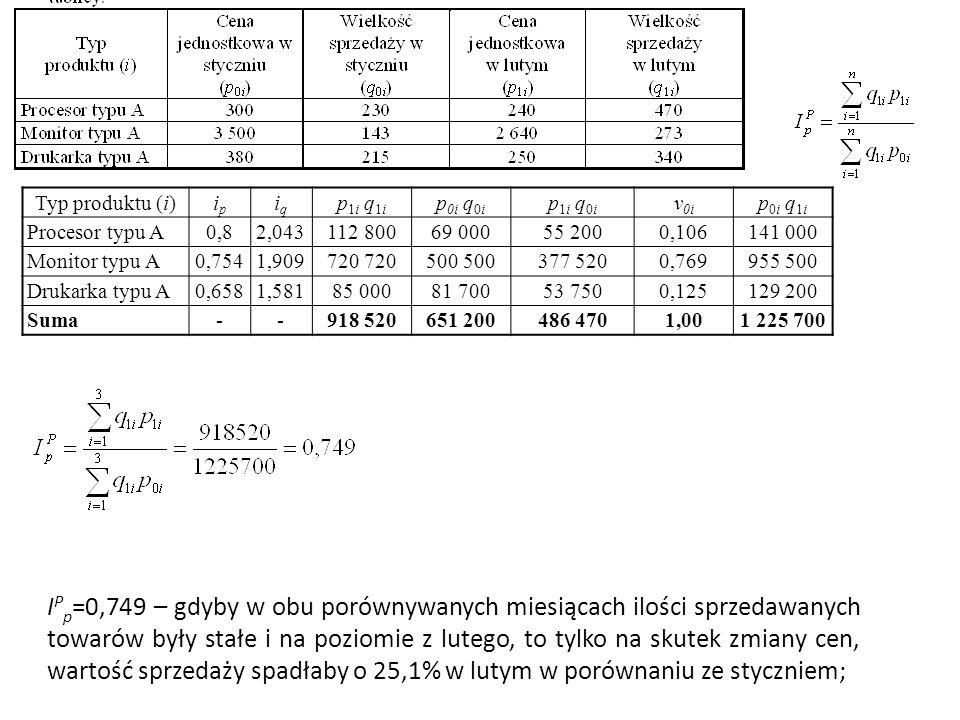 I P p =0,749 – gdyby w obu porównywanych miesiącach ilości sprzedawanych towarów były stałe i na poziomie z lutego, to tylko na skutek zmiany cen, wartość sprzedaży spadłaby o 25,1% w lutym w porównaniu ze styczniem; Typ produktu (i) ipip iqiq p 1i q 1i p 0i q 0i p 1i q 0i v 0i p 0i q 1i Procesor typu A0,82,043 112 80069 00055 2000,106141 000 Monitor typu A0,7541,909 720 500 377 5200,769955 500 Drukarka typu A0,6581,581 85 00081 70053 7500,125129 200 Suma--918 520651 200 486 470 1,00 1 225 700
