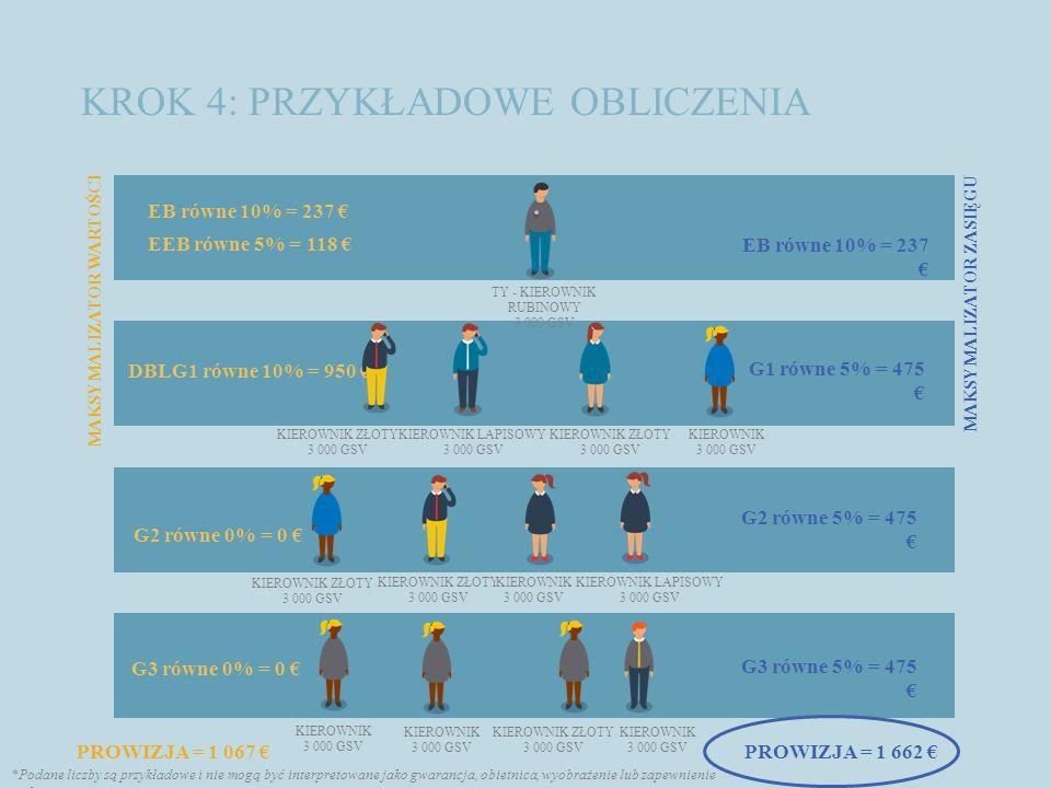 KROK 4: PRZYKŁADOWE OBLICZENIA TY - KIEROWNIK RUBINOWY 3 000 GSV PROWIZJA = 1 067 € EB równe 10% = 237 € EEB równe 5% = 118 € DBLG1 równe 10% = 950 €