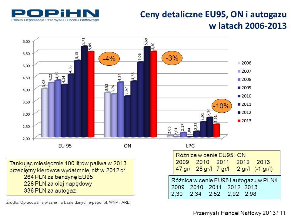 Tankując miesięcznie 100 litrów paliwa w 2013 przeciętny kierowca wydał mniej niż w 2012 o: 264 PLN za benzynę EU95 228 PLN za olej napędowy 336 PLN za autogaz Źródło: Opracowanie własne na bazie danych e-petrol.pl, WNP i ARE Ceny detaliczne EU95, ON i autogazu w latach 2006-2013 -4% -3% -10% Różnica w cenie EU95 i ON 2009 2010 2011 2012 2013 47 gr/l 28 gr/l 7 gr/l 2 gr/l (-1 gr/l) Różnica w cenie EU95 i autogazu w PLN/l 2009 2010 2011 2012 2013 2,30 2,34 2,52 2,92 2,98 Przemysł i Handel Naftowy 2013 / 11