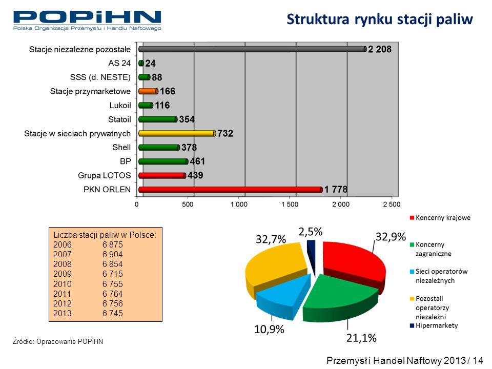Źródło: Opracowanie POPiHN Struktura rynku stacji paliw Liczba stacji paliw w Polsce: 20066 875 20076 904 20086 854 20096 715 20106 755 2011 6 764 2012 6 756 2013 6 745 Przemysł i Handel Naftowy 2013 / 14