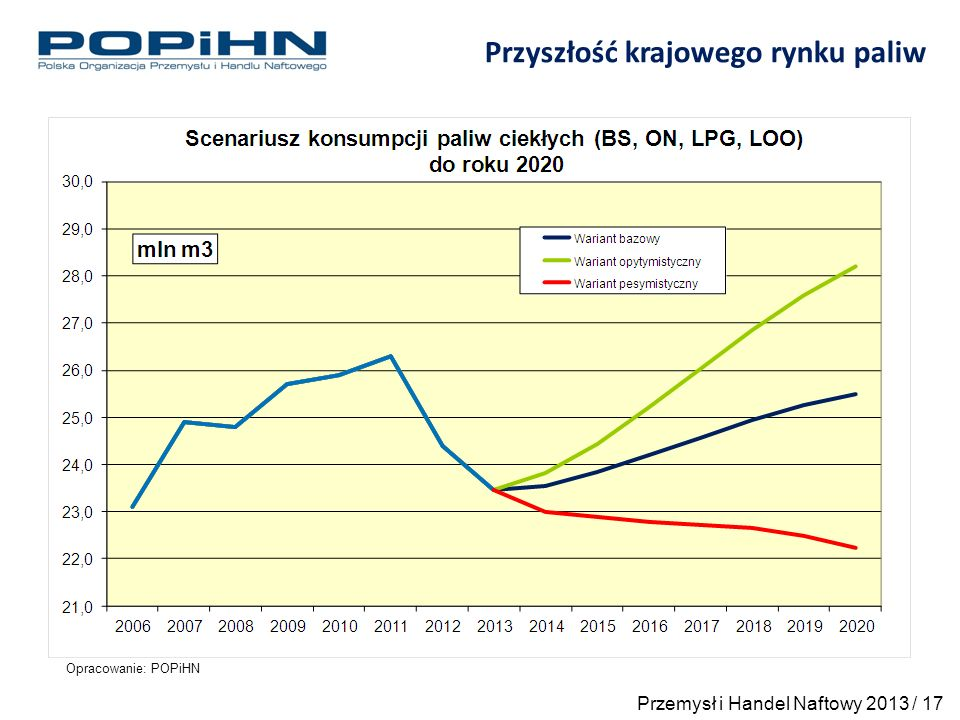 Opracowanie: POPiHN Przyszłość krajowego rynku paliw Przemysł i Handel Naftowy 2013 / 17
