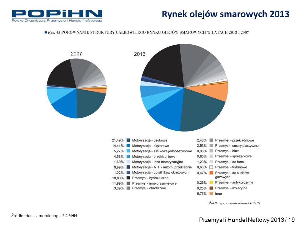 Rynek olejów smarowych 2013 Źródło: dane z monitoringu POPiHN Przemysł i Handel Naftowy 2013 / 19
