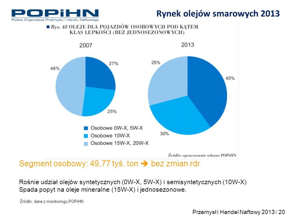 Rynek olejów smarowych 2013 Źródło: dane z monitoringu POPiHN Segment osobowy: 49,77 tyś.