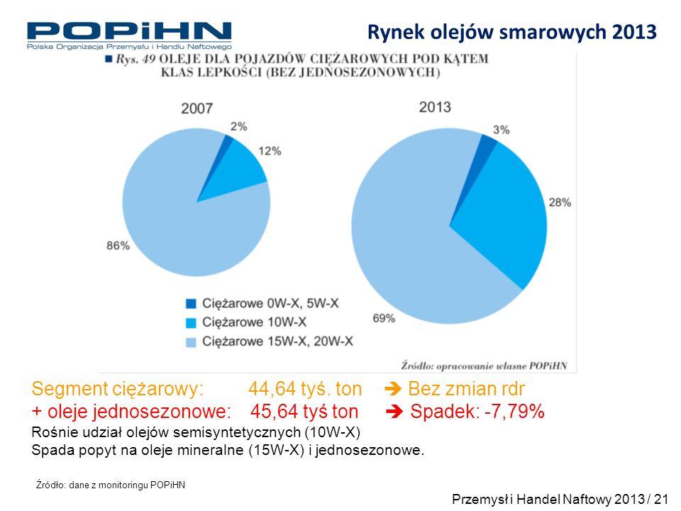 Rynek olejów smarowych 2013 Źródło: dane z monitoringu POPiHN Segment ciężarowy: 44,64 tyś.