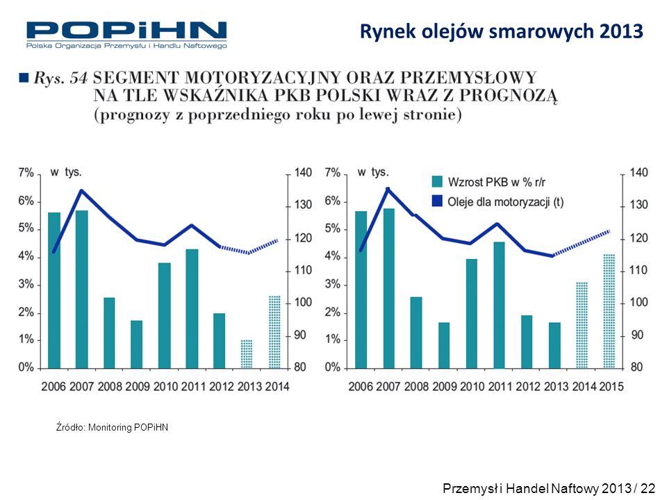 Rynek olejów smarowych 2013 Źródło: Monitoring POPiHN Przemysł i Handel Naftowy 2013 / 22