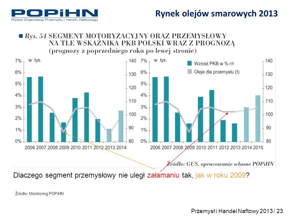 Rynek olejów smarowych 2013 Źródło: Monitoring POPiHN Dlaczego segment przemysłowy nie uległ załamaniu tak, jak w roku 2009.