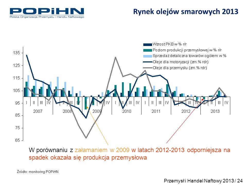 Rynek olejów smarowych 2013 Źródło: monitoring POPiHN W porównaniu z załamaniem w 2009 w latach 2012-2013 odporniejsza na spadek okazała się produkcja przemysłowa Przemysł i Handel Naftowy 2013 / 24