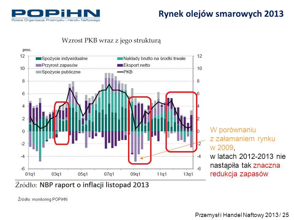 Rynek olejów smarowych 2013 Źródło: monitoring POPiHN W porównaniu z załamaniem rynku w 2009, w latach 2012-2013 nie nastąpiła tak znaczna redukcja zapasów Przemysł i Handel Naftowy 2013 / 25