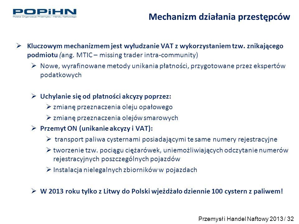  Kluczowym mechanizmem jest wyłudzanie VAT z wykorzystaniem tzw.