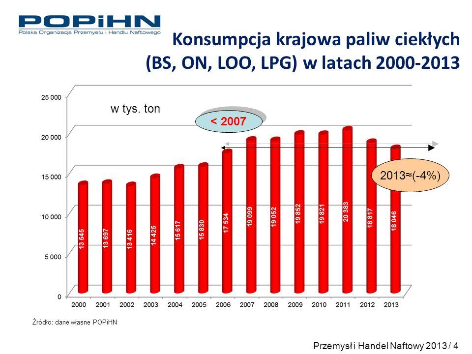 Opracowano na podstawie monitoringu POPiHN -2% +10% +4% -0,5% -10% -6% Udział importu w konsumpcji paliw: Benzyny 12% z 12% w 2012 ON 8% z 10% w 2012 LPG 87% z 84% w 2012 Szacunek konsumpcji krajowej paliw ciekłych w latach 2012 i 2013 [w tys.