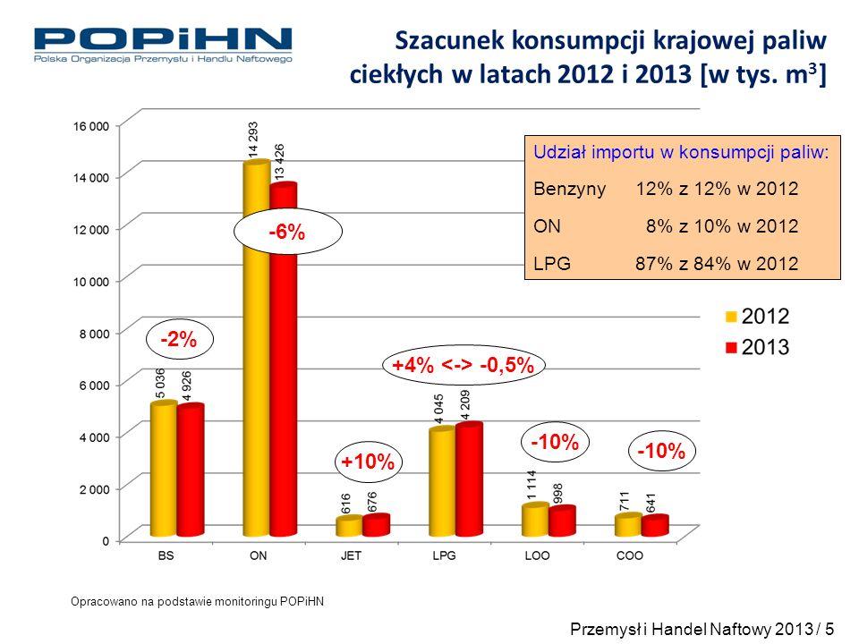 Popyt na paliwa ciekłe w latach 2006 – 2013 [w mln m 3 ] Przemysł i Handel Naftowy 2013 / 6