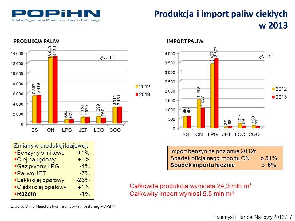 Źródło: Dane Ministerstwa Finansów i monitoring POPiHN Produkcja i import paliw ciekłych w 2013 Import benzyn na poziomie 2012r Spadek oficjalnego importu ON o 31% Spadek importu łącznie o 6% PRODUKCJA PALIW Zmiany w produkcji krajowej:  Benzyny silnikowe +1%  Olej napędowy +1%  Gaz płynny LPG -4%  Paliwo JET -7%  Lekki olej opałowy -26%  Ciężki olej opałowy +1%  Razem -1% IMPORT PALIW Całkowita produkcja wyniosła 24,3 mln m 3 Całkowity import wyniósł 5,5 mln m 3 tys.