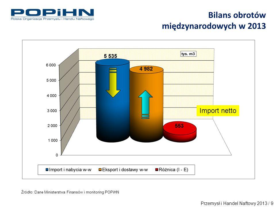 Źródło: Dane Ministerstwa Finansów i monitoring POPiHN Bilans obrotów międzynarodowych w 2013 Import netto Przemysł i Handel Naftowy 2013 / 9