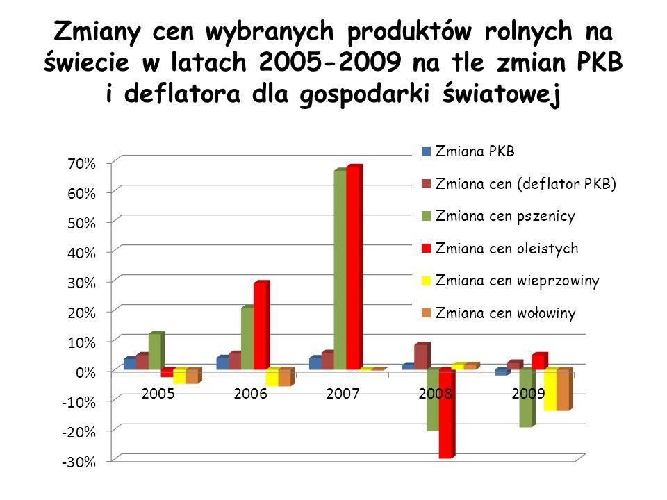 Zmiany cen wybranych produktów rolnych na świecie w latach 2005-2009 na tle zmian PKB i deflatora dla gospodarki światowej