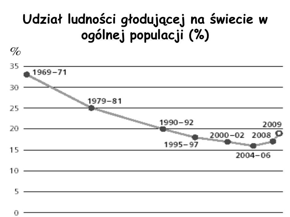 Udział ludności głodującej na świecie w ogólnej populacji (%)