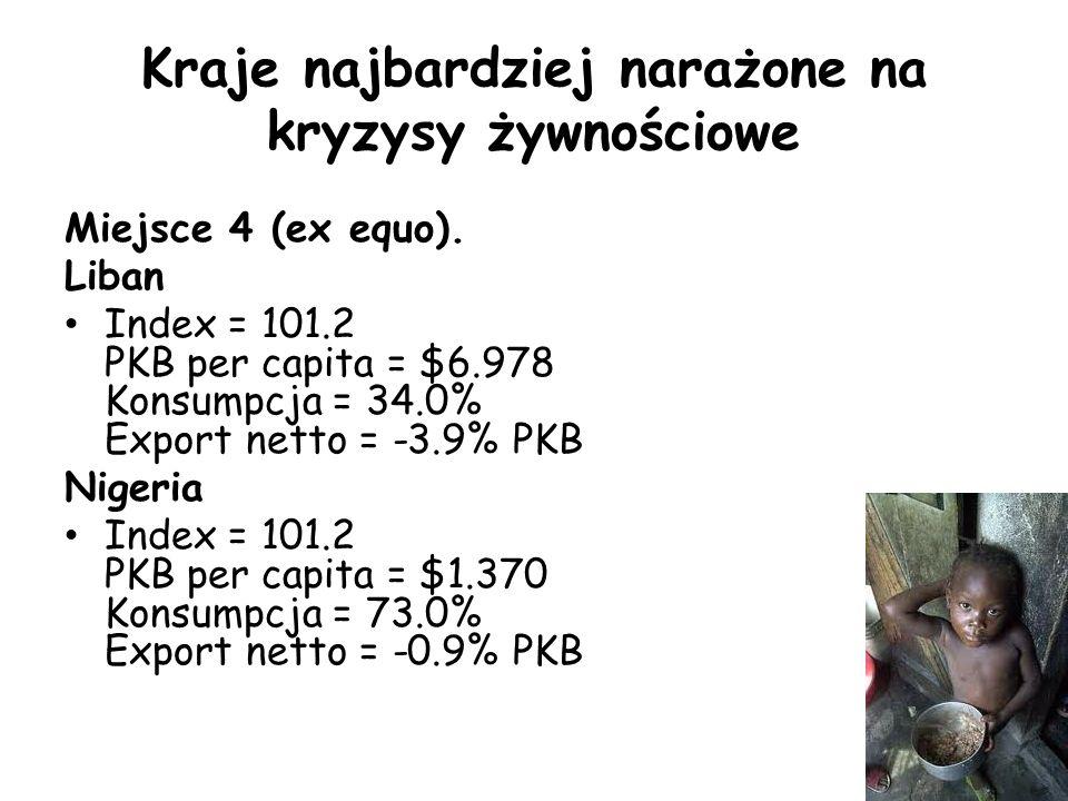 Kraje najbardziej narażone na kryzysy żywnościowe Miejsce 4 (ex equo). Liban Index = 101.2 PKB per capita = $6.978 Konsumpcja = 34.0% Export netto = -