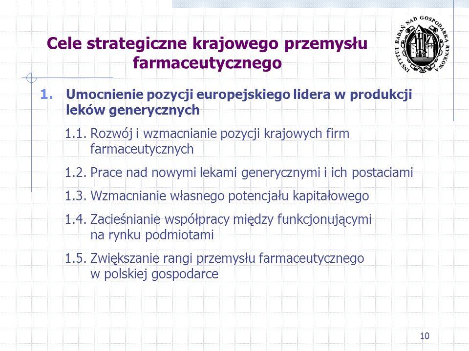 Cele strategiczne krajowego przemysłu farmaceutycznego 1. Umocnienie pozycji europejskiego lidera w produkcji leków generycznych 1.1. Rozwój i wzmacni