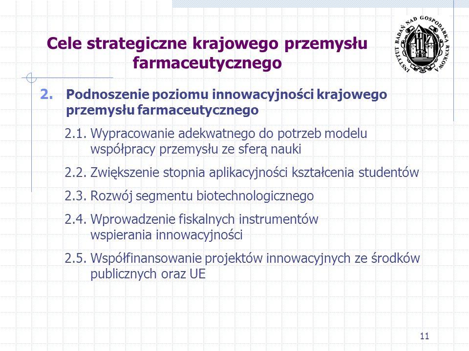Cele strategiczne krajowego przemysłu farmaceutycznego 2. Podnoszenie poziomu innowacyjności krajowego przemysłu farmaceutycznego 2.1. Wypracowanie ad