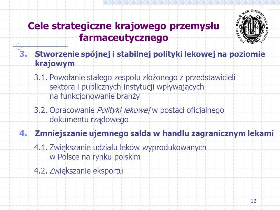 Cele strategiczne krajowego przemysłu farmaceutycznego 3. Stworzenie spójnej i stabilnej polityki lekowej na poziomie krajowym 3.1. Powołanie stałego