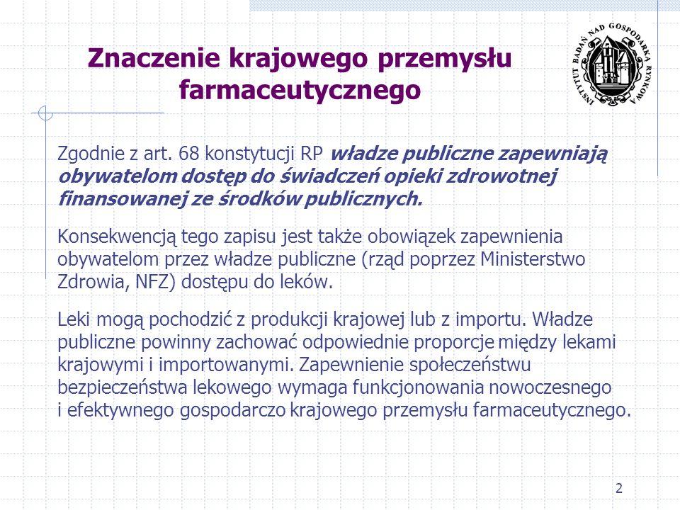 Znaczenie krajowego przemysłu farmaceutycznego Strategiczna rola w zapewnieniu bezpieczeństwa zdrowotnego społeczeństwa Około 100 przedsiębiorstw, około 13 miliardów PLN obrotu W 2012 r.