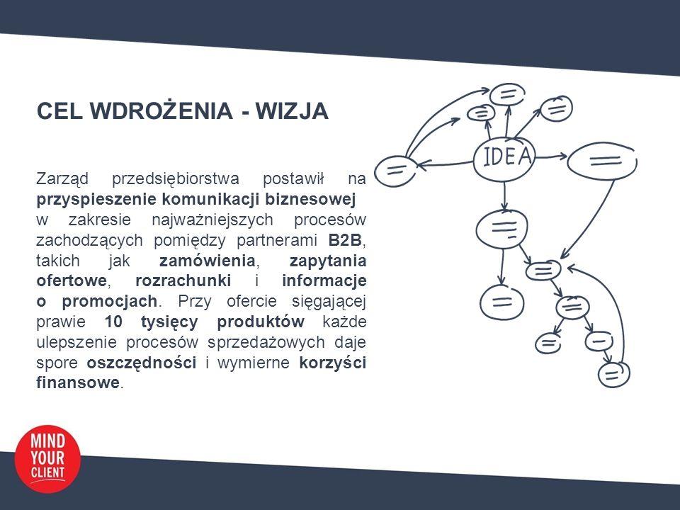 CEL WDROŻENIA - WIZJA Zarząd przedsiębiorstwa postawił na przyspieszenie komunikacji biznesowej w zakresie najważniejszych procesów zachodzących pomiędzy partnerami B2B, takich jak zamówienia, zapytania ofertowe, rozrachunki i informacje o promocjach.